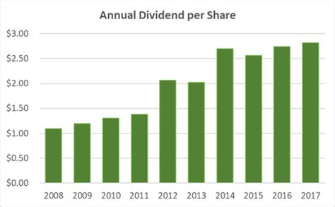Chubb Stock: Dividend History and Trends