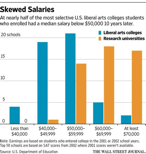 Parents' Fears Confirmed: Liberal Arts Students Earn Less