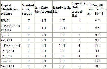 Table: Bandwidth, Capacity and Eb/No requirements for
