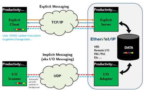 Ethernet/IP Protocol FAQs   Library