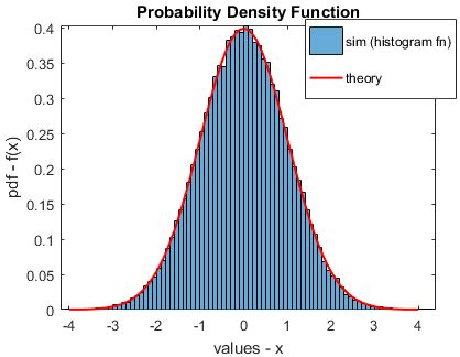 Plot histogram and estimated PDF in Matlab - GaussianWaves