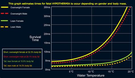 Hypothermia Myths And The Truth About Cold Water