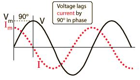 Why does capacitor voltage lag current? - Electrical