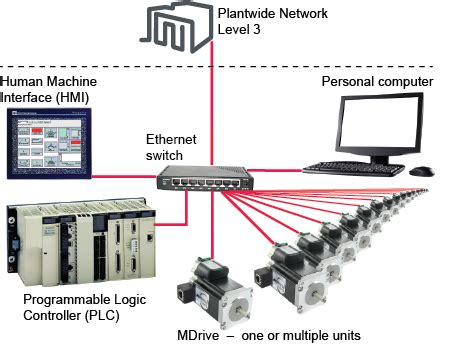 MDrive Motion Control with Ethernet - Schneider Electric