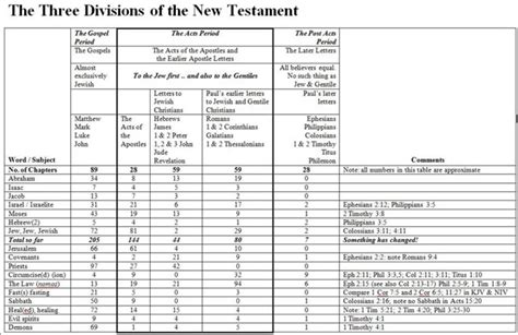 Interesting Statisics in the New Testament   Right Division